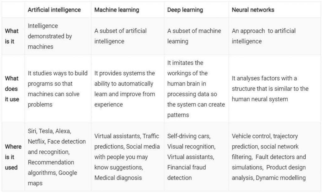 differences between artificial intelligence, machine learning, deep learning and neural networks